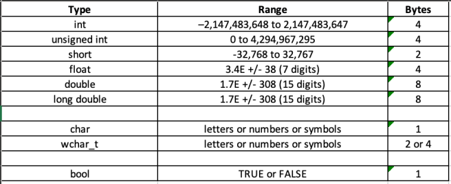 Examples Of C++ Data Types